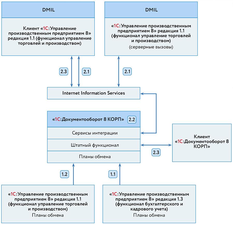 Рис. 1. Архитектура интеграции системы электронного документооборота с существующими системами.