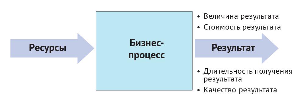 Базовые ключевые показатели бизнес-процесса
