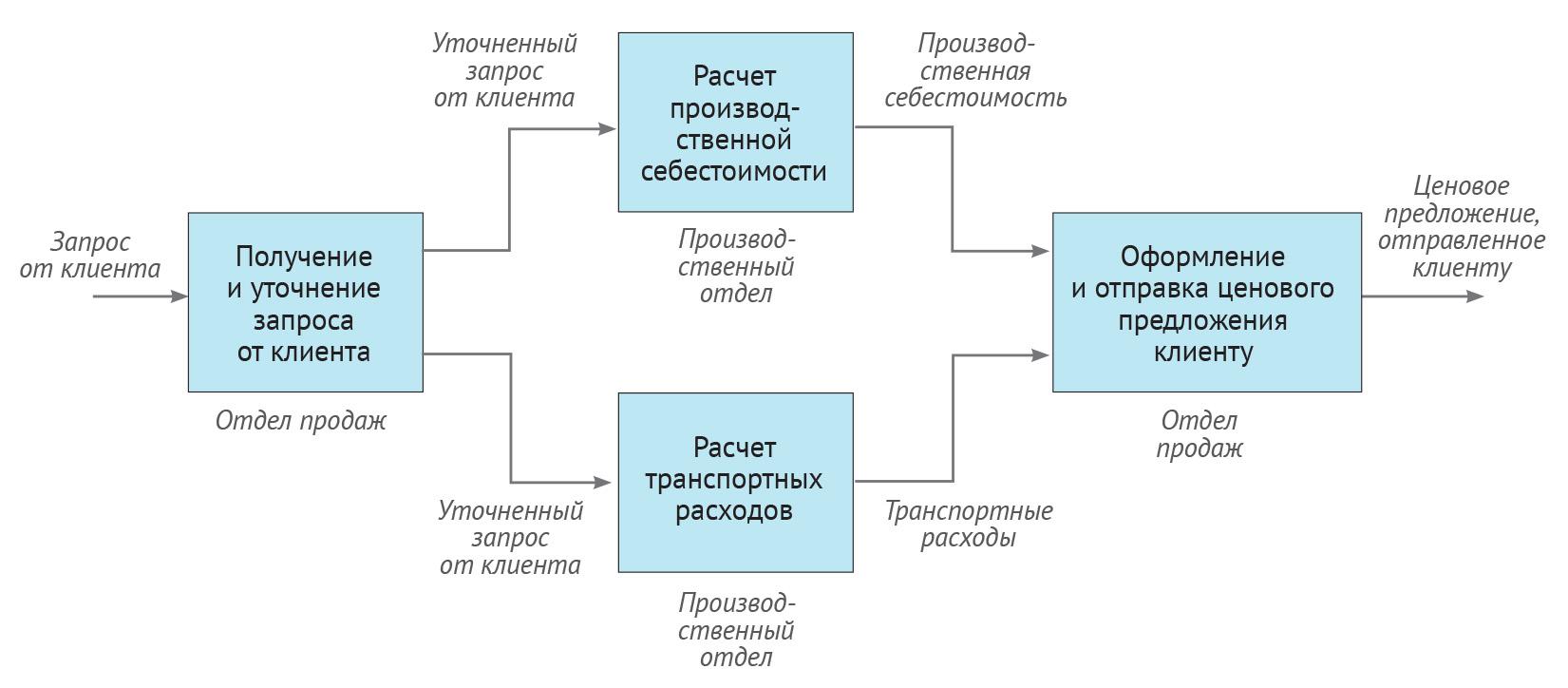 Бизнес-процесс Подготовка ценового предложения клиенту