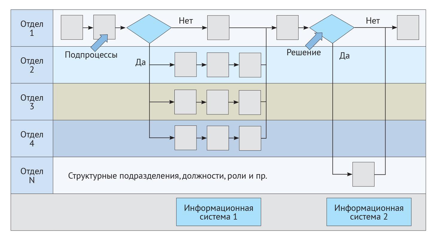 Бизнес-процессы и информационная система