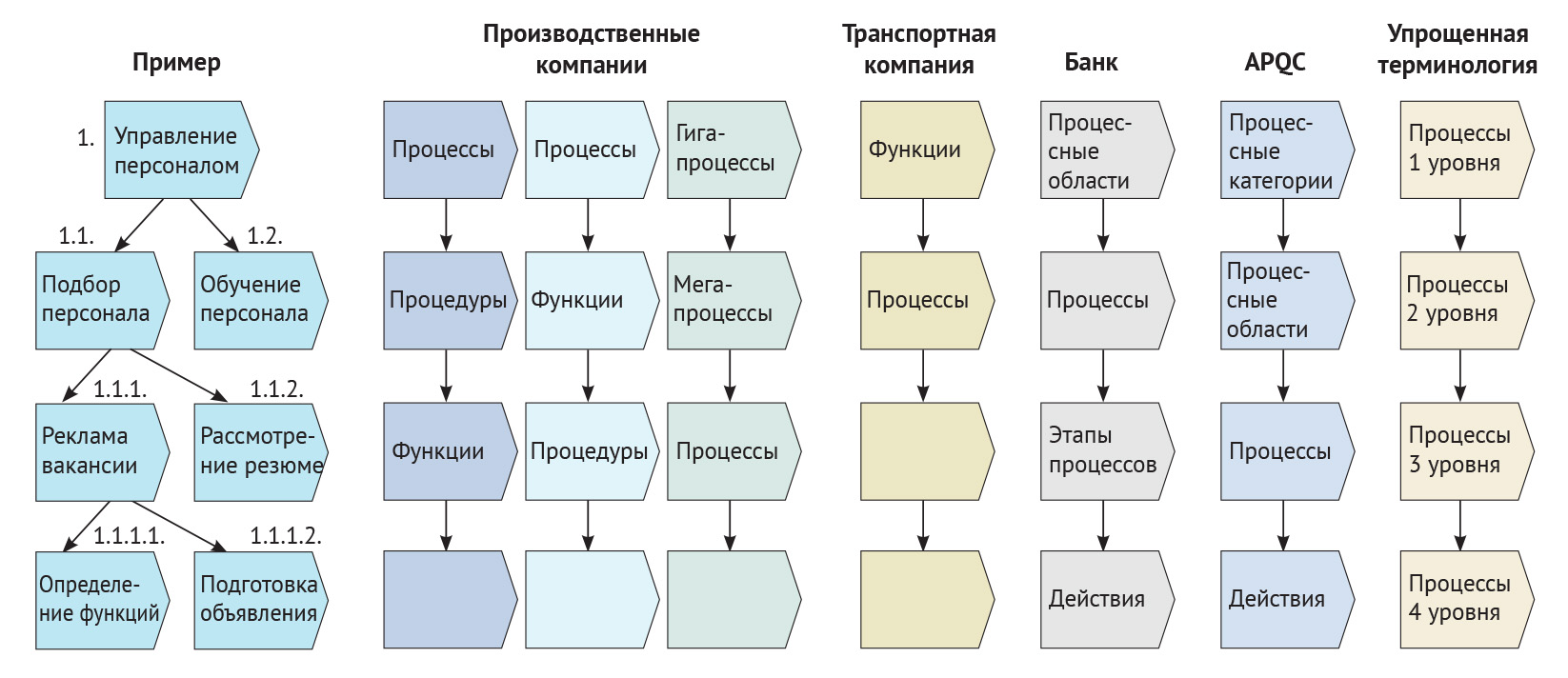 Декомпозиция бизнес-процесса и названия уровней
