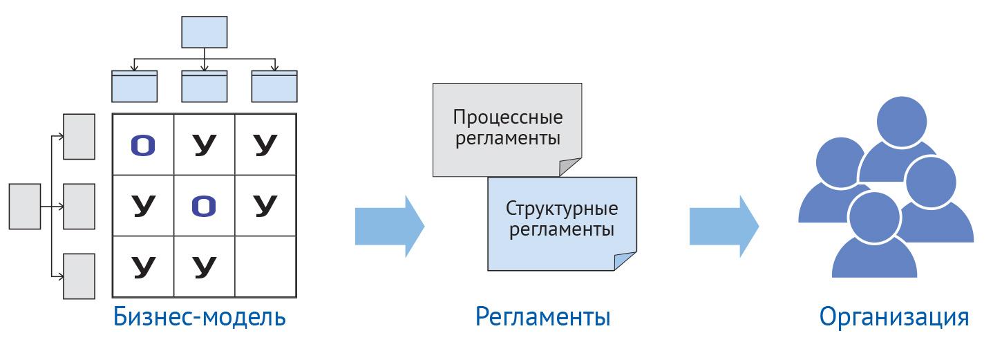 Формирование на основе описания бизнес-процессов процессных и структурных регламентов