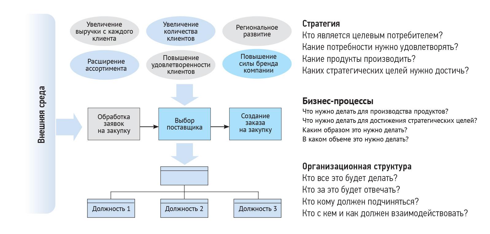 Классика построения организации