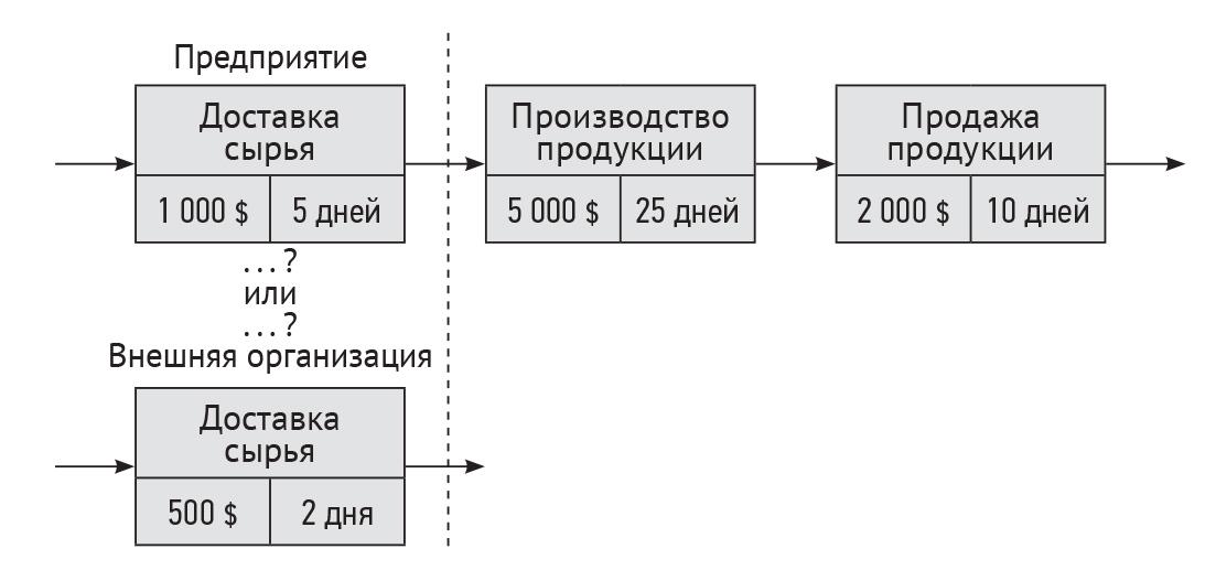 Разработка стоимостной модели бизнес-процесса
