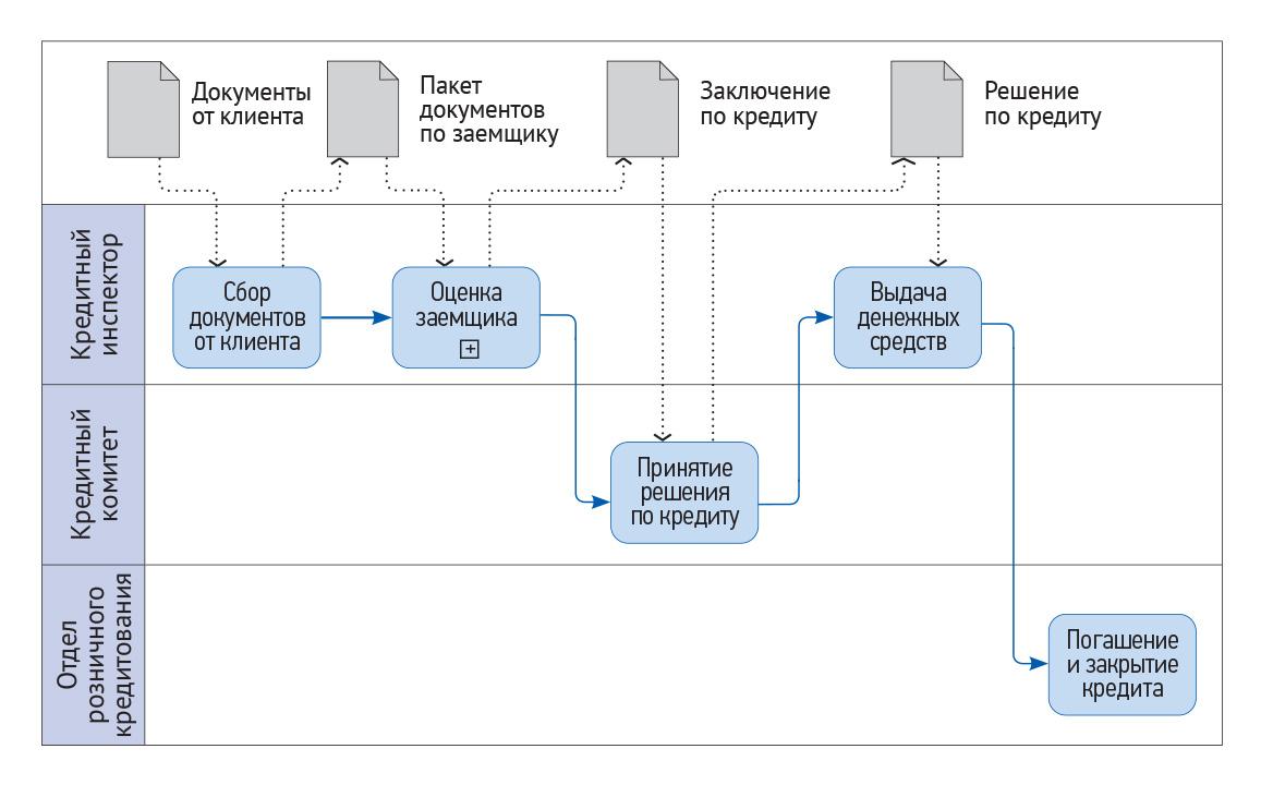 Схема процесса по банковскому продукту Автокредитование