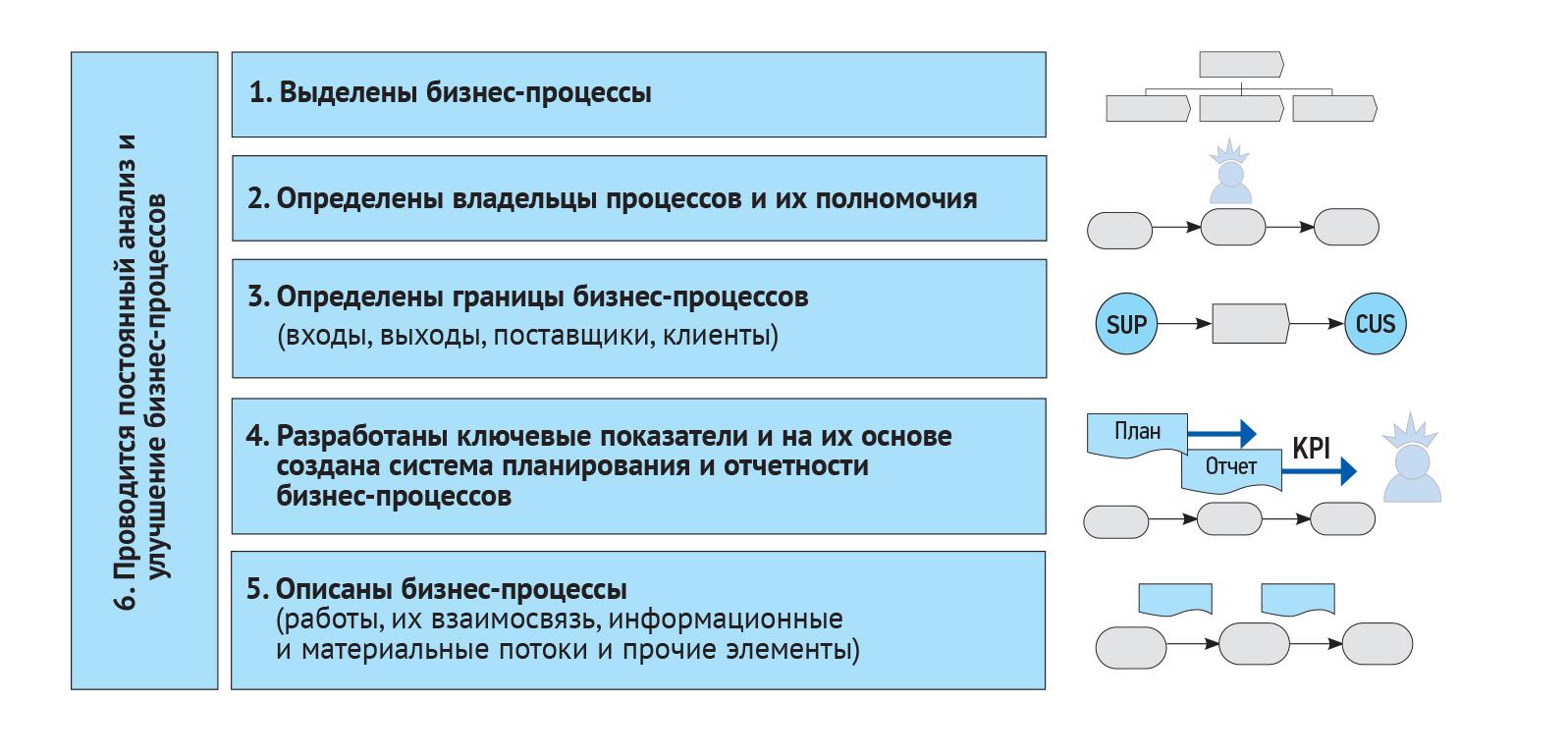 Система процессного управления