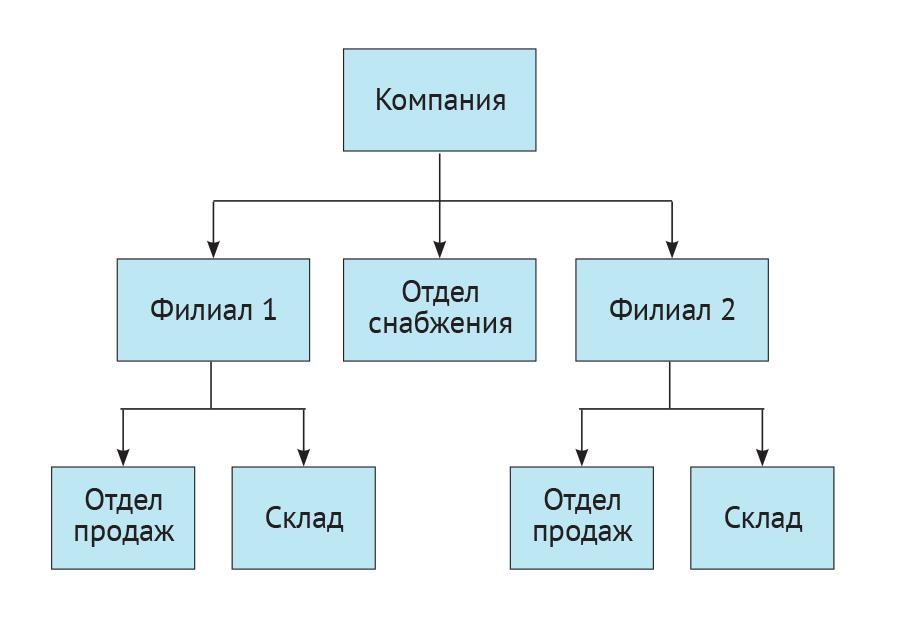 Унификация бизнес-процессов и организационной структуры распределенной компании