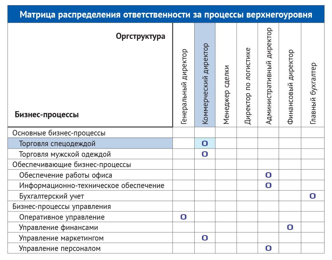 Выделение бизнес-процессов и определение владельцев процессов