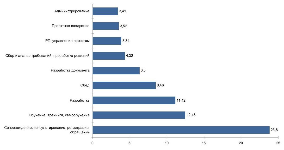 Распределение рабочего времени сотрудника