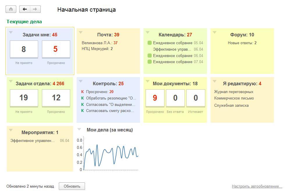 Отображение запланированных задач и активности сотрудника в системе 1С:Документооборот