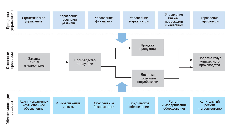 Карта процессов верхнего уровня производственной компании