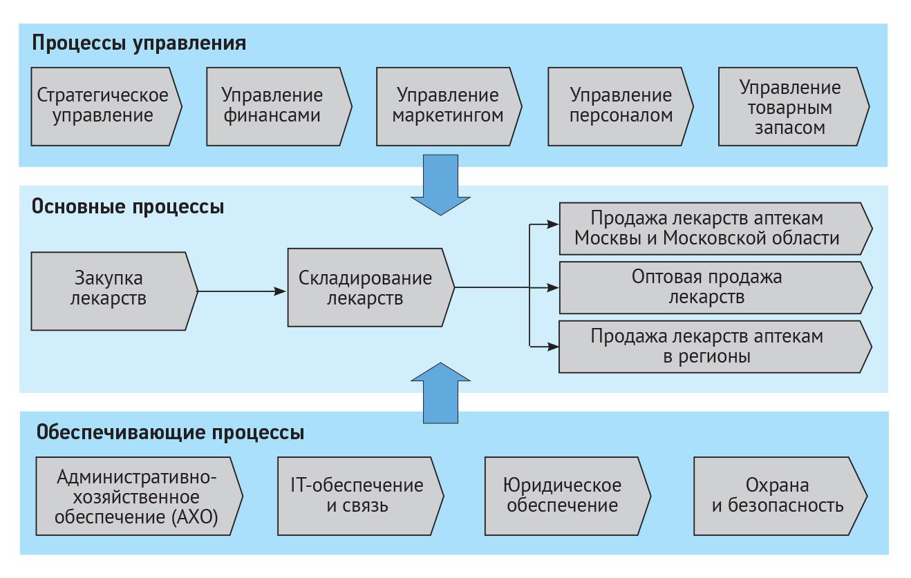 Карта процессов верхнего уровня торговой компании
