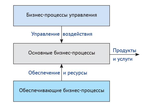 Классификация бизнес-процессов верхнего уровня