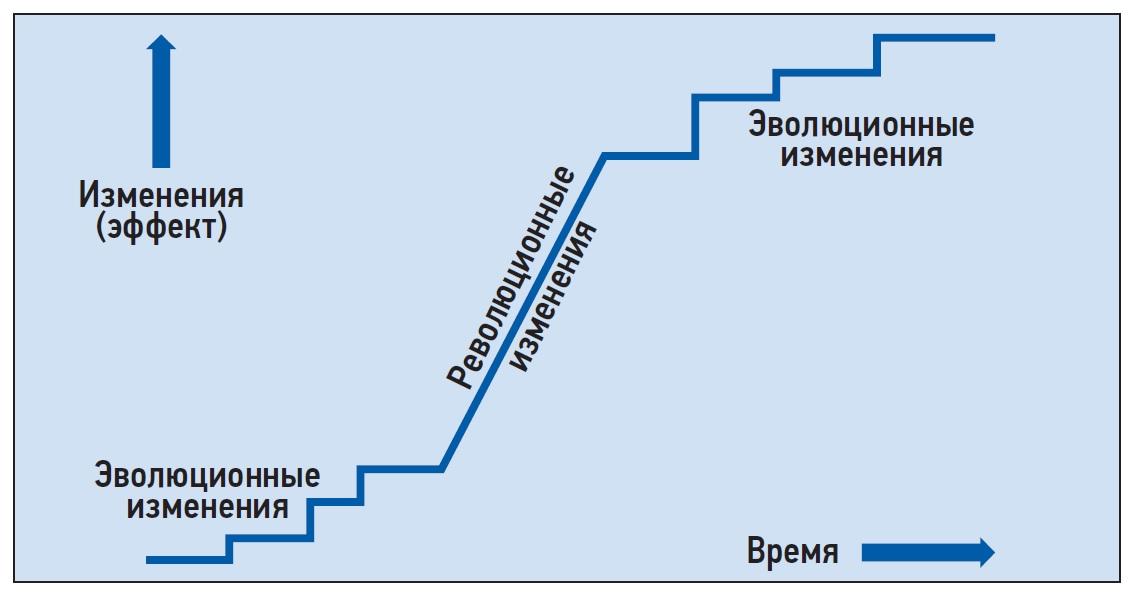 Совмещение эволюционного и революционного улучшений бизнес-процесса