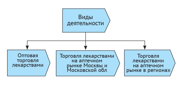 Виды деятельности торговой компании