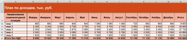таблица планирование по доходам