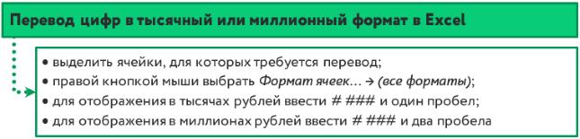 Перевод цифр в тысячный или миллионный формат в Excel